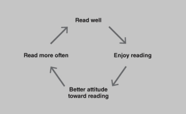 Virtuous reading circle